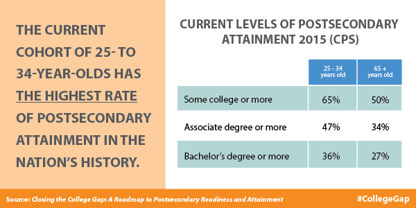 Post Secondary Attainment