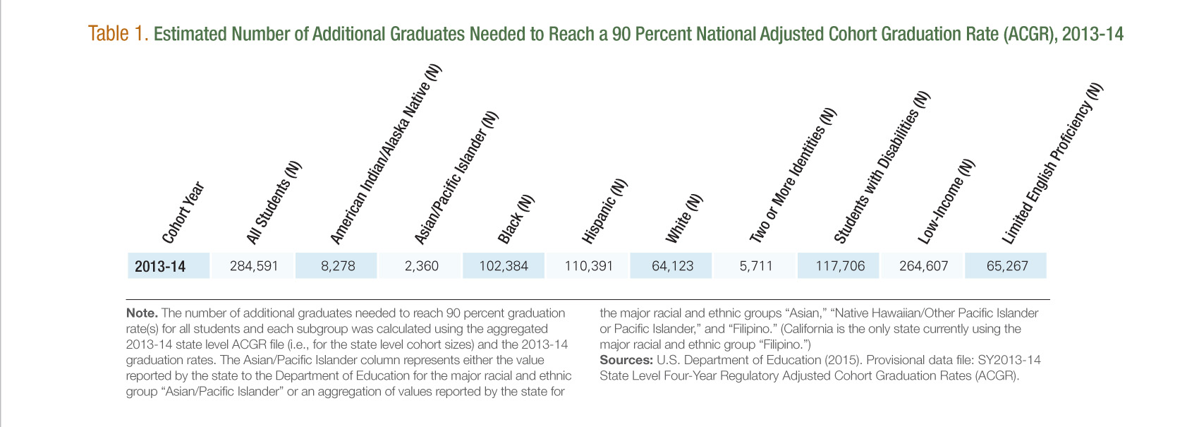 Estimated Additional Graduates Needed to Reach a National 90 Percent Grad Rate [Table 1]