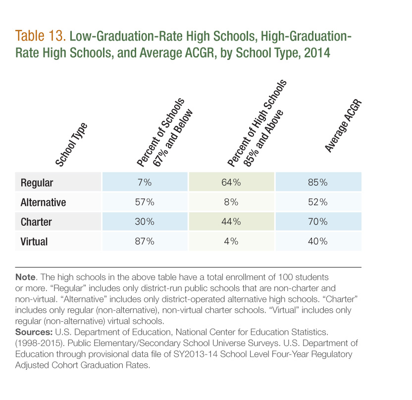Low-Graduation-Rate High Schools, High-Graduation-Rate High Schools, and Average ACGR, by School Type, 2014 [Table 13]