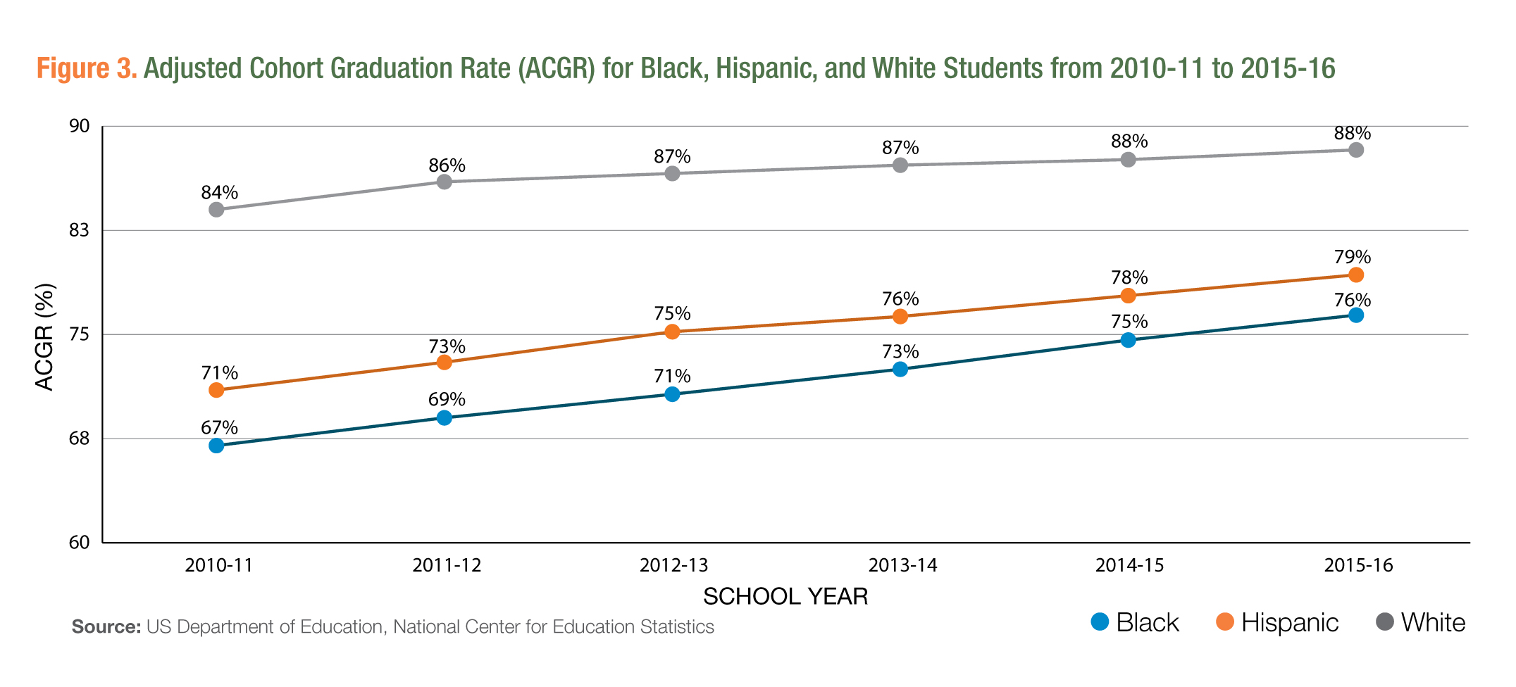 Figure 3. Adjusted Cohort Graduation Rate (ACGR) For Black, Hispanic, and White Students from 2010-11 to 2015-16.