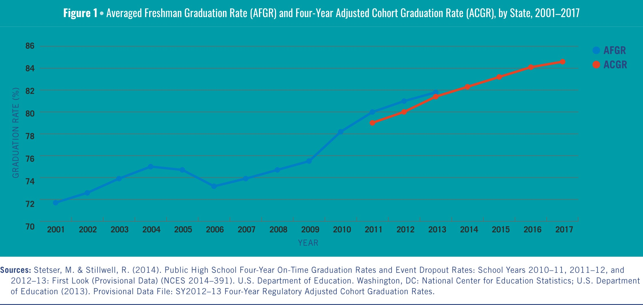 Average Freshmen graduation rate 2001-2006