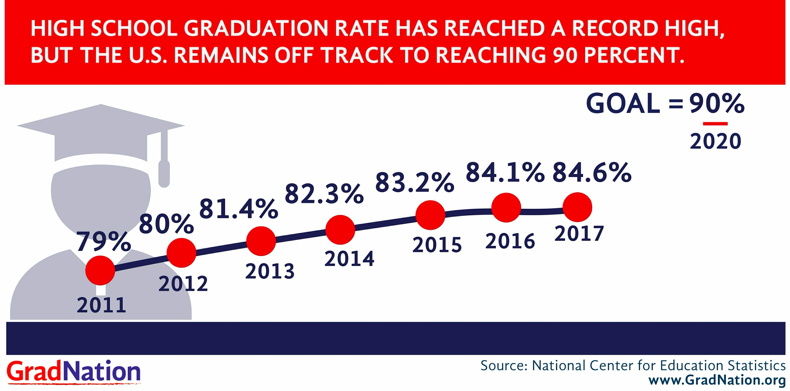 Chart showing how high school graduation rate has reached a record high, but the U.S. remains off track to reaching 90 percent.
