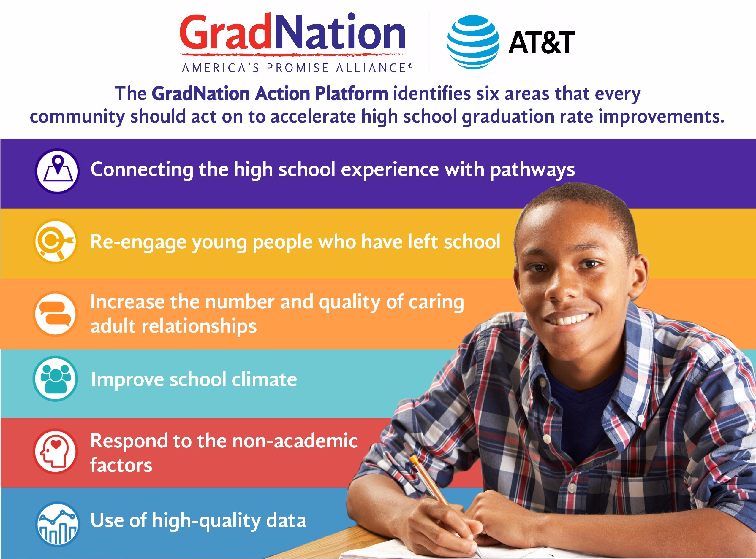 The GradNation Action Platform identifies six areas that every community should act on to accelerate high school graduation rate improvements.