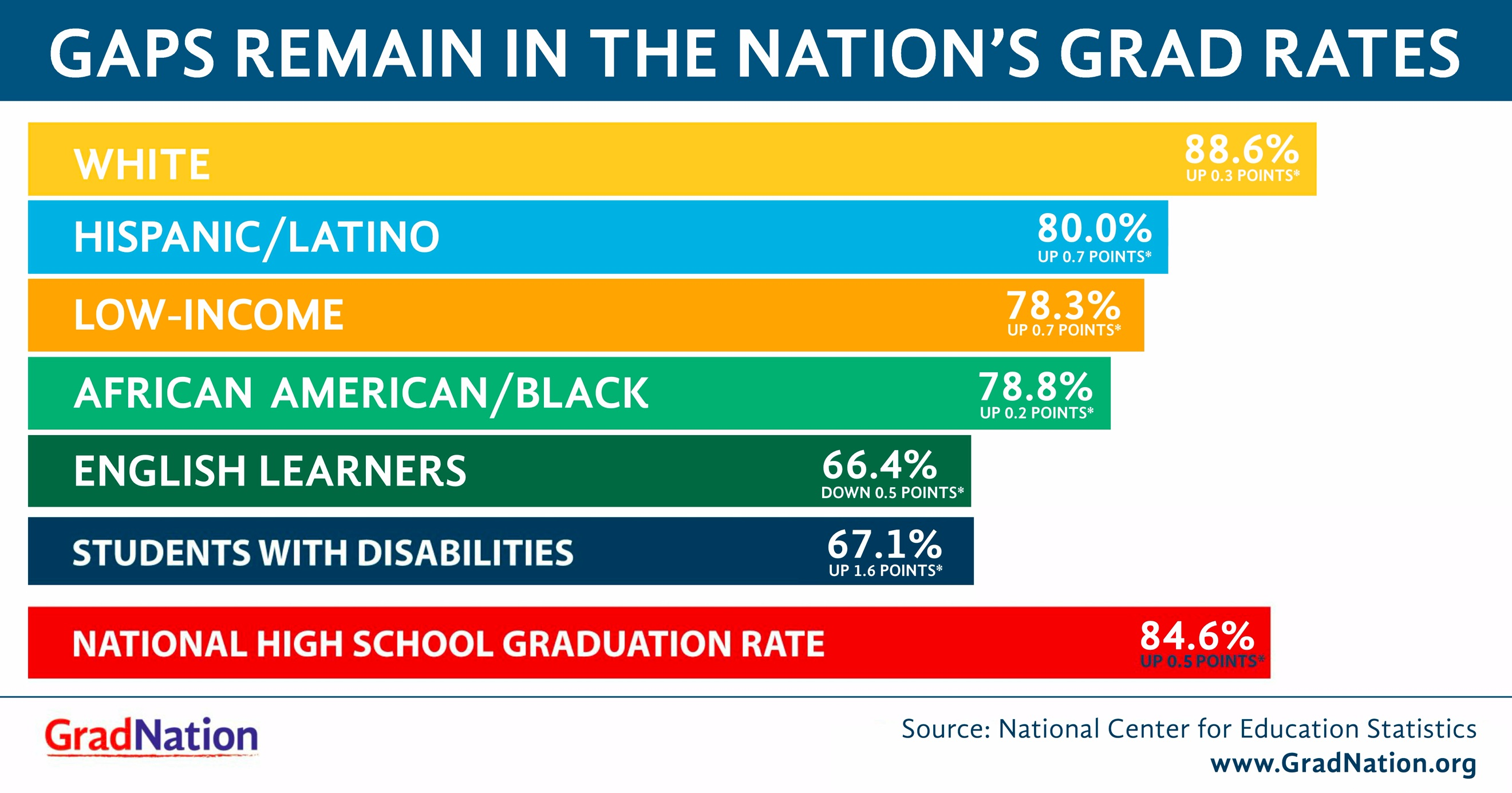 Chart describing the gaps in the nations grad rates by cohort.